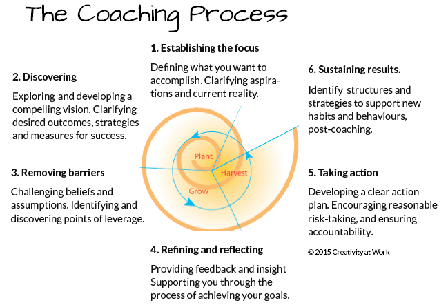 CAW-Coaching-model