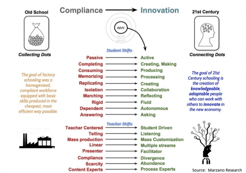 connecting-the-dots-marzano-research