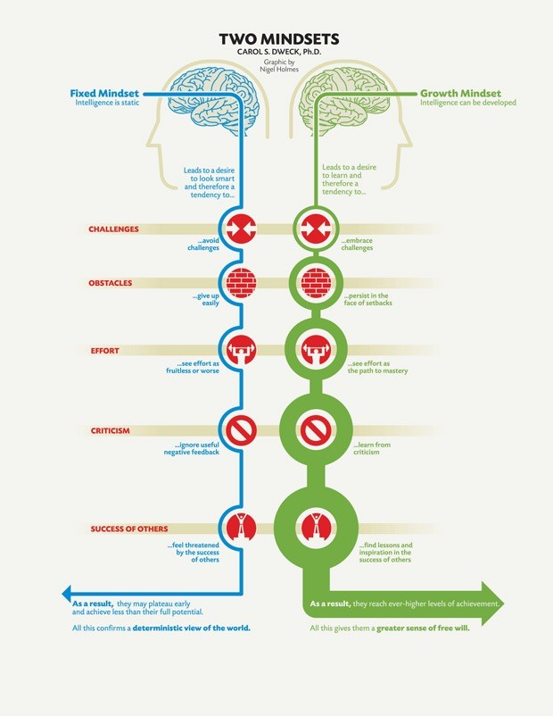 Fixed and Growth Mindsets as described by Carol Dweck