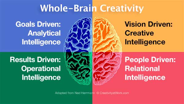 whole-brain creativity workshops